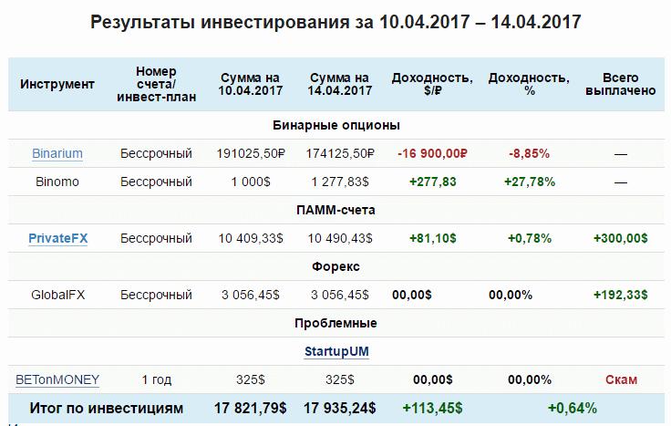 Инвестиционный отчет ПрофитГид.ру