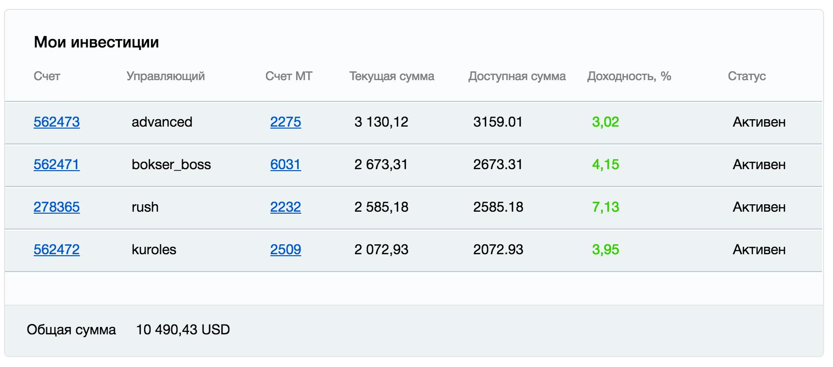 Инвестиции в ПАММ-счета у PrivateFX