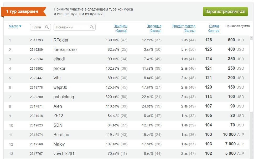 """Результаты 1-го тура конкурса """"Виртуальная реальность"""""""