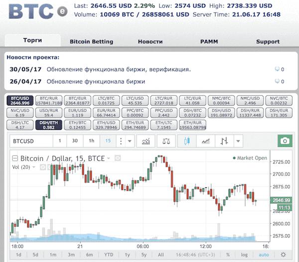 Главная страница официального сайта биржи BTC-E