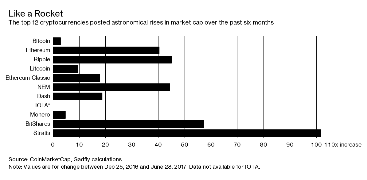 Рост курса криптовалют за полгода