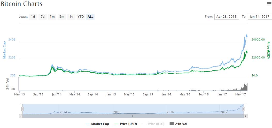 Купил биткоин и стал миллионером-20