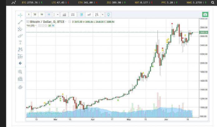 График роста себестоимости биткоина в первом полугодии 2017 года