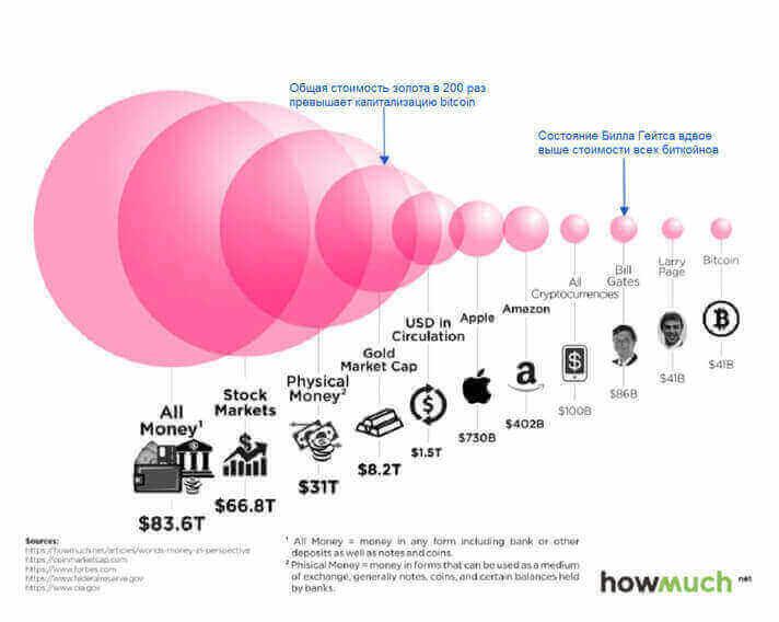 Сравнительная себестоимость всех имеющихся на данный момент активов биткоина по отношению к показателям капитализации других активов