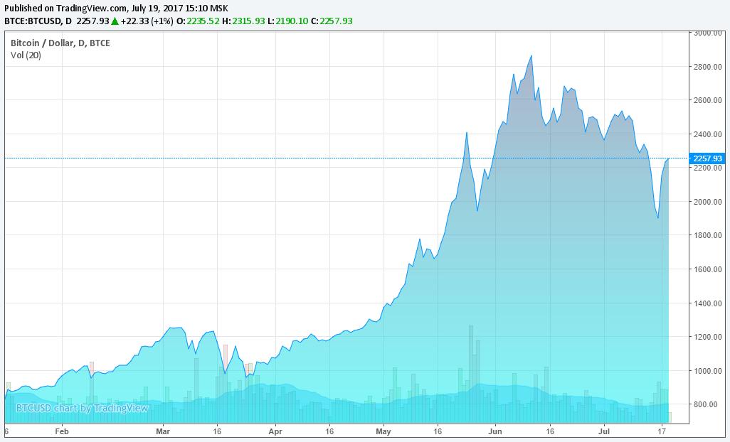 Курс криптовалют в рублях на сегодня инвестиции в криптовалюты с доходом до 400