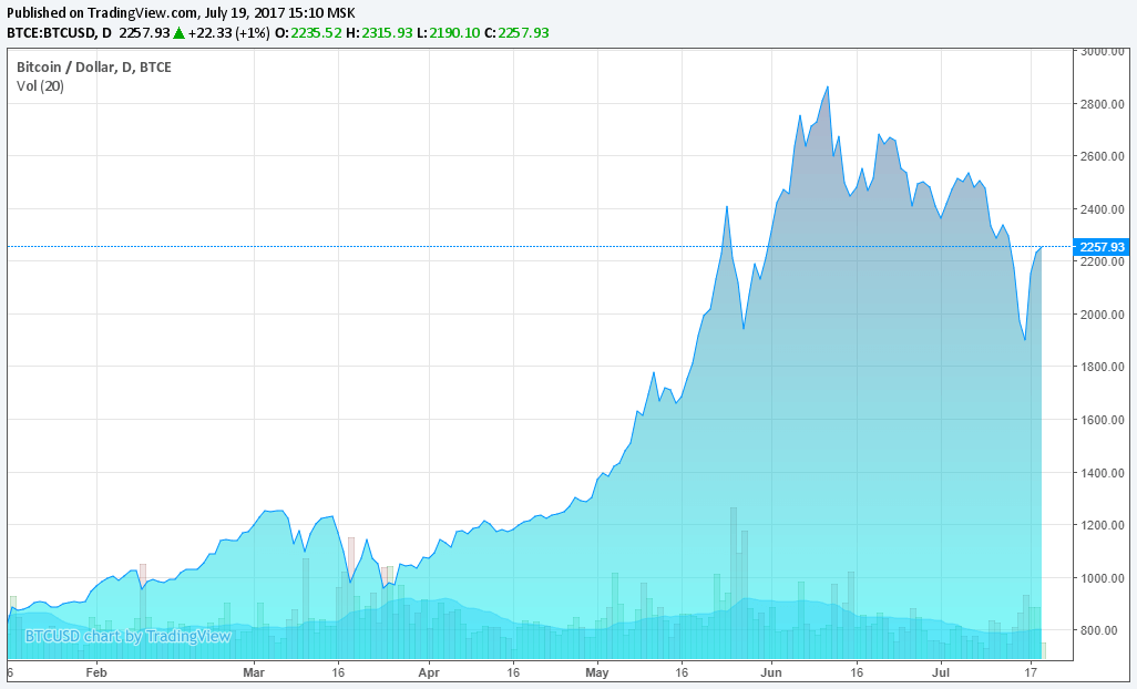 Bitcoin украина-1