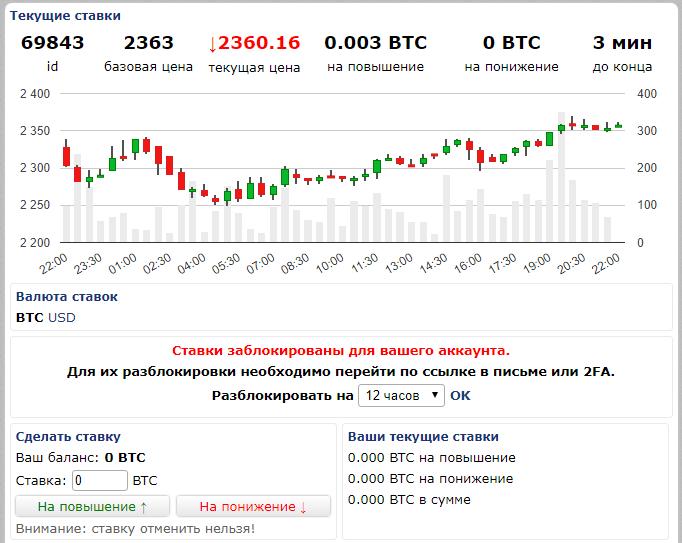 Ставки на курс BTC на бирже BTC-e