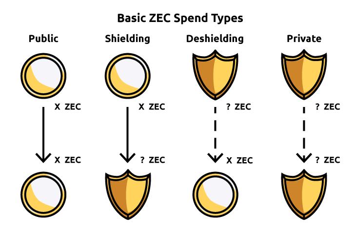 Отправка криптовалюты ZEC между разными видами кошельков