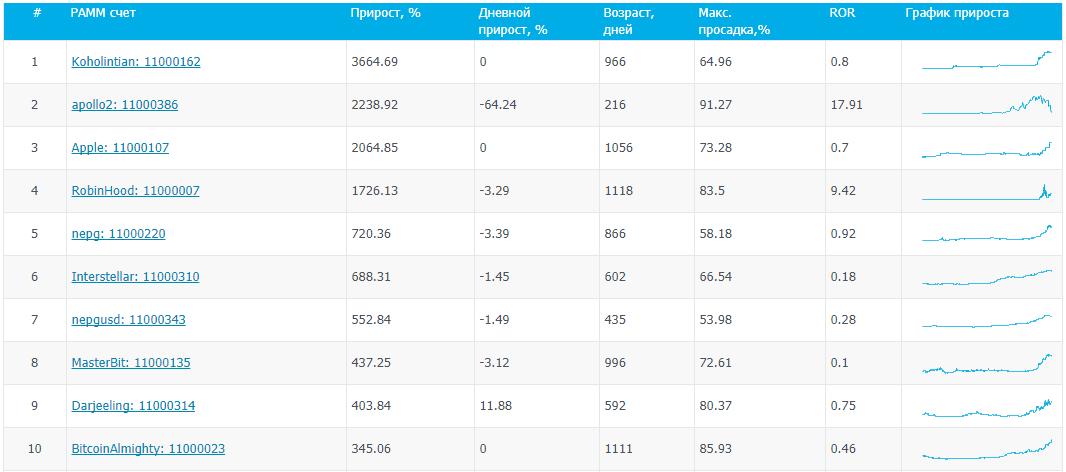 Рейтинг ПАММ-счетов на бирже BTC-e