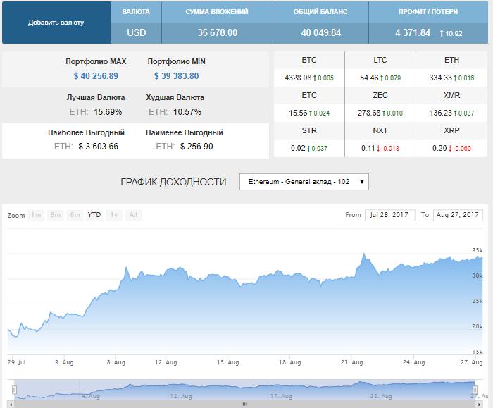 «Криптопортфель» — бесплатный сервис для создания своего инвестиционного портфеля криптовалют