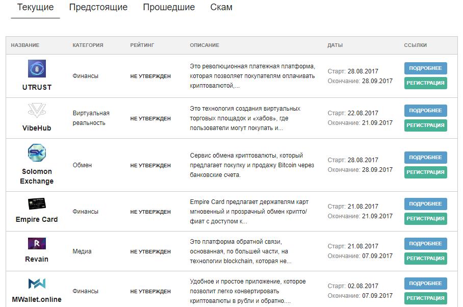 ICO-рейтинг от ПрофитГид