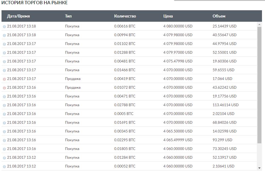 История сделок на бирже Livecoin