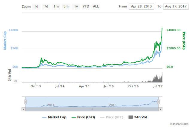 График стоимости BTC