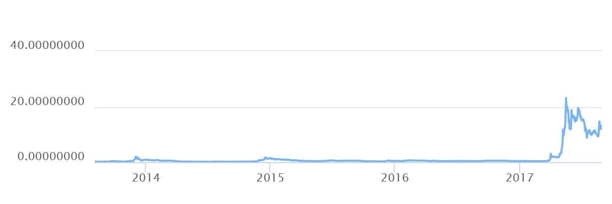 График Ripple