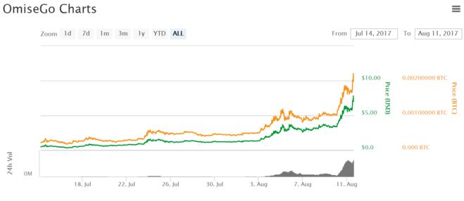 График роста курса OmiseGO