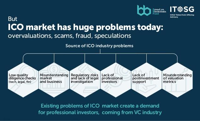 Основные проблемы, с которыми сталкивается ICO