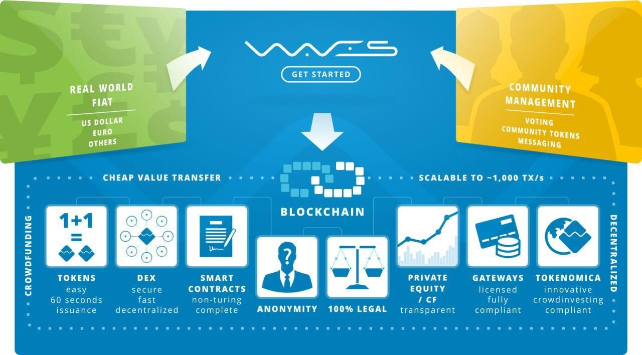 Блокчейн платформа Waves