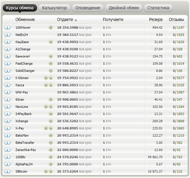 Список обменников, которые поддерживают обмен QIWI на Ethereum