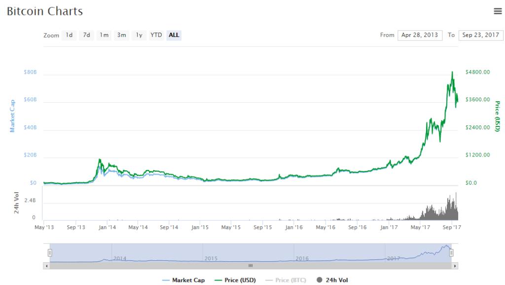 Рост курса Bitcoin за период с 28.04.2013 по 23.09.2017