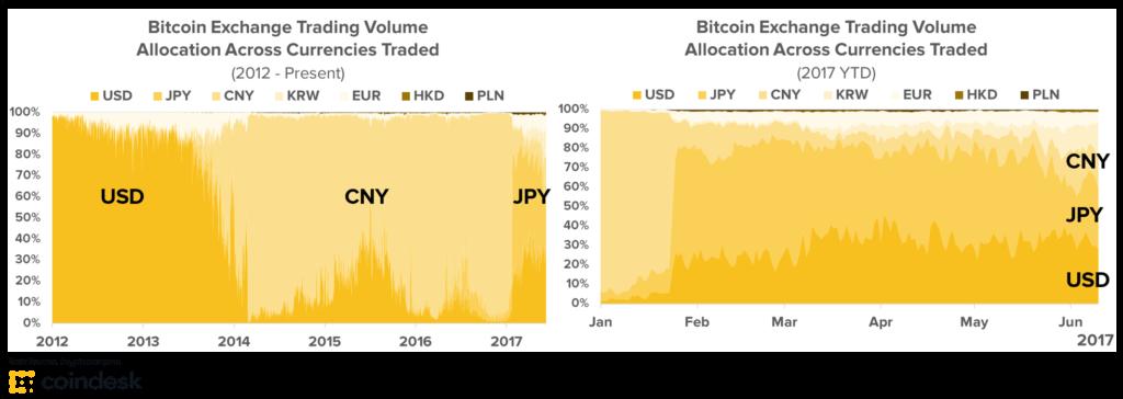 Роль доллара на азиатском рынке криптовалют в 2012 и 2017 гг
