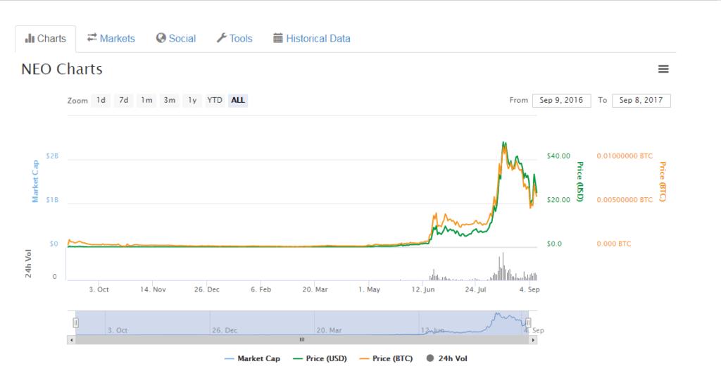Рост курса NEO