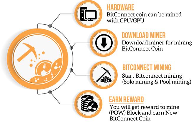 Как добывать BitConnect
