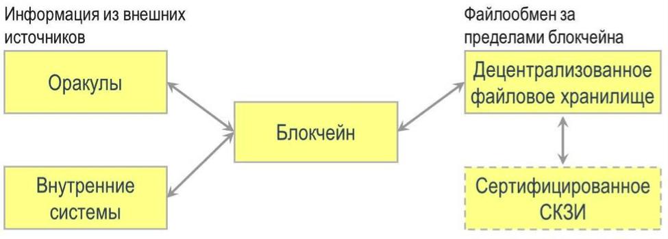 Взаимодействие блокчейн с внешними сервисами