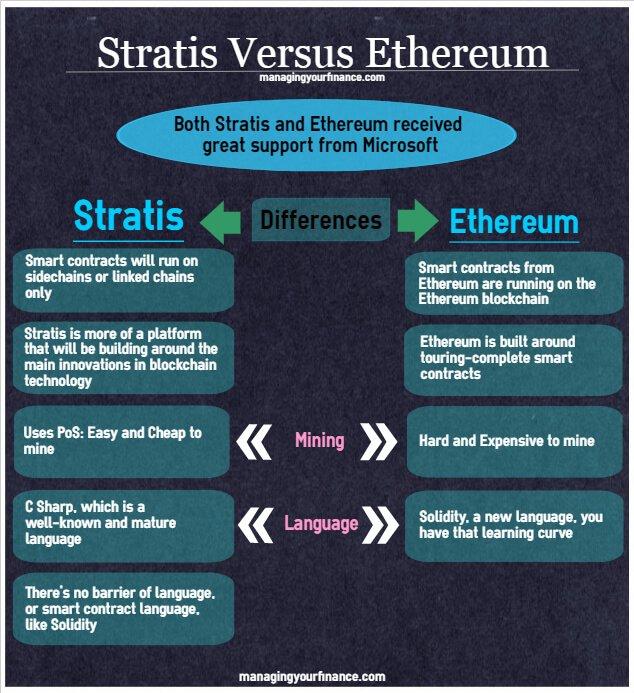 Ключевые различия Stratis и Ethereum