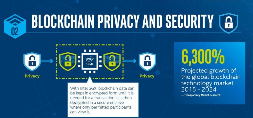 Конфиденциальность данных в блокчейне