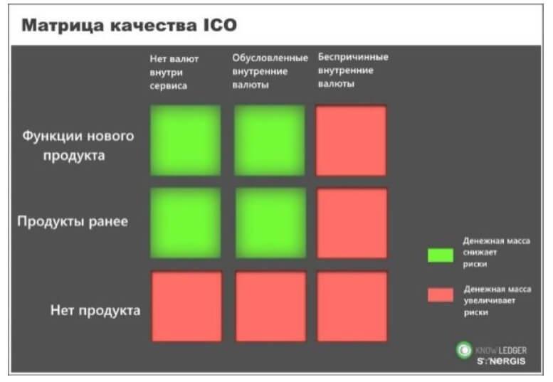 Анализ ICO по матрице