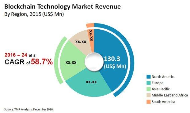 Исследования Transparency Market Research по блокчейну