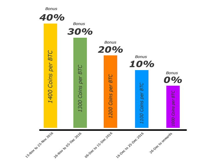 Распределение баунти на ICO BitConnect