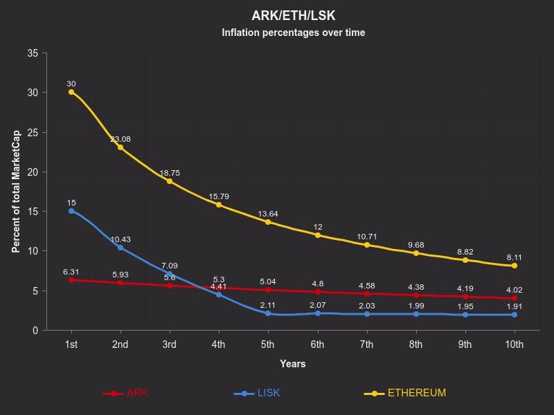 Инфляция Ethereum и Lisk