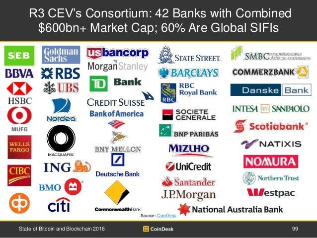 Консорциум банков R3