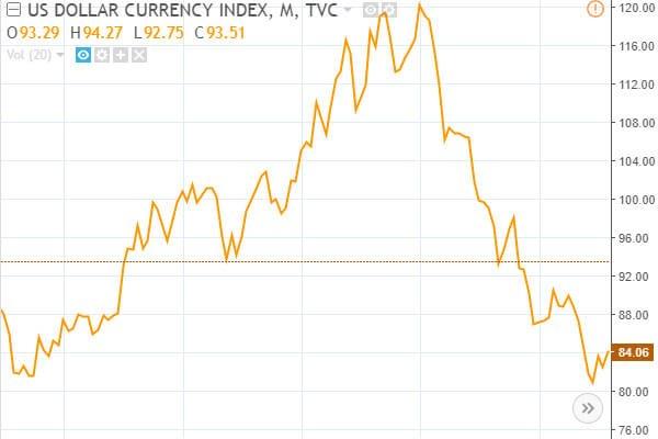 Индекс доллара США 1995-2005