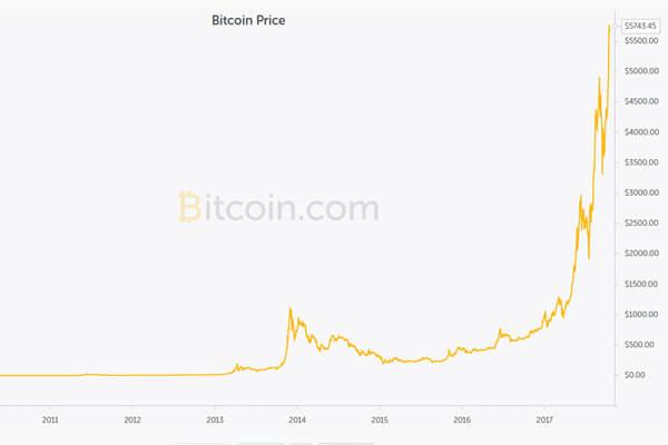 Цена биткоина за весь период существования