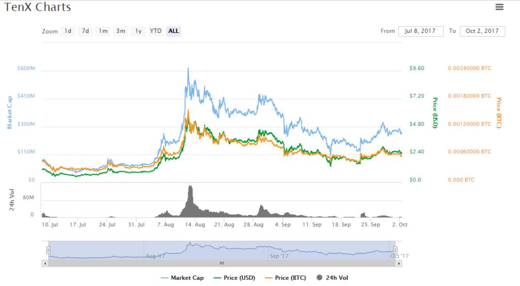 График курса TenX Pay