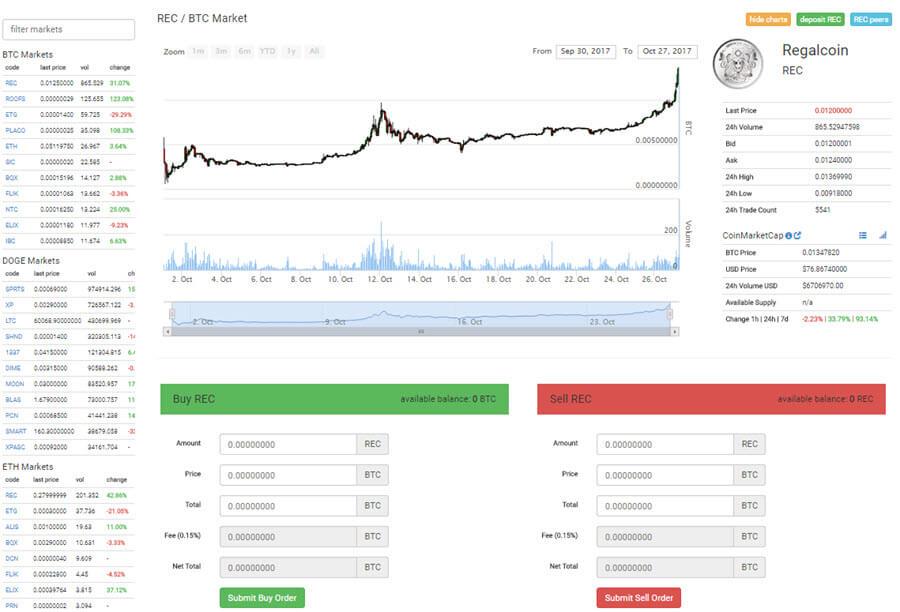 Обмен и торговля на Coinexchange