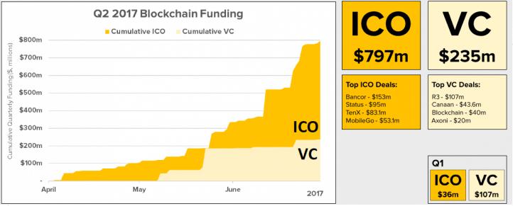График инвестиций в блокчейн-стартапы во втором квартале 2017