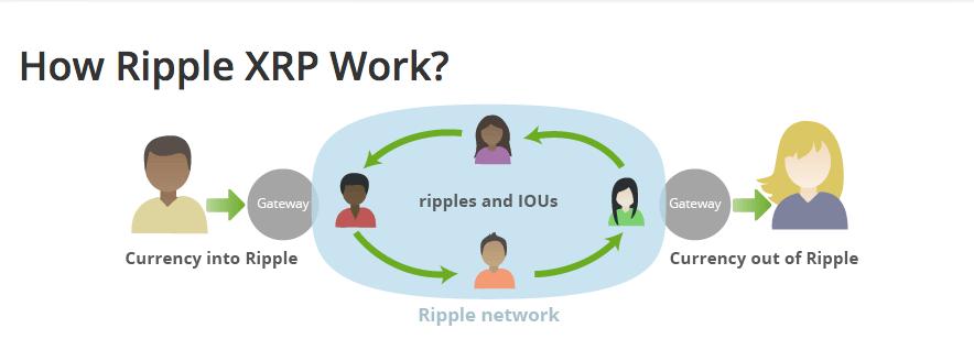 Принцип работы Ripple