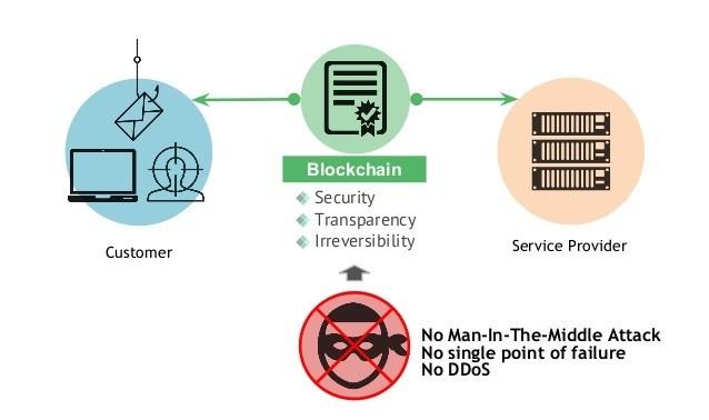 Безопасность блокчейн-системы