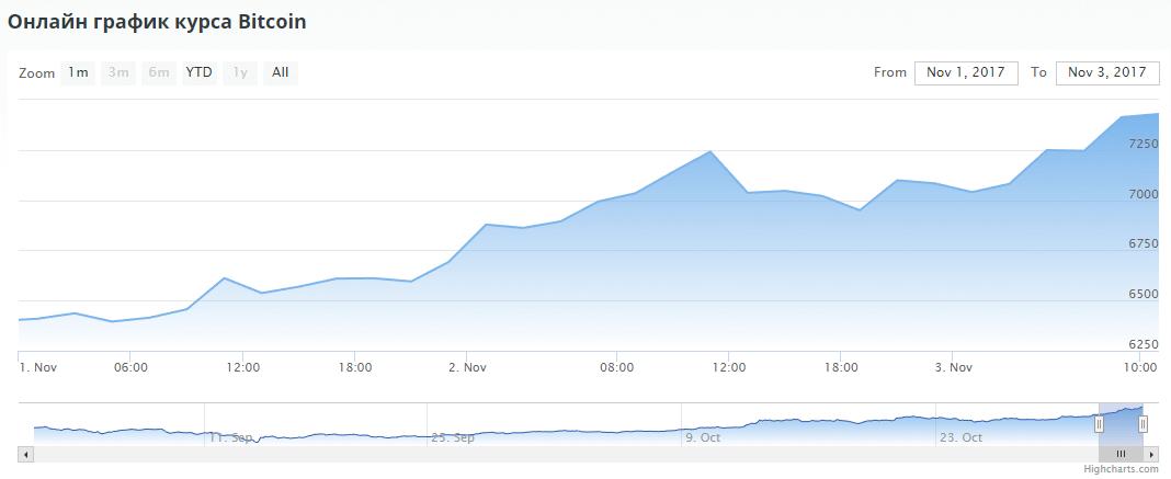 Рост цены битоина
