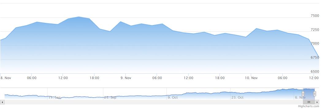 Изменение индекса цены на биткоин