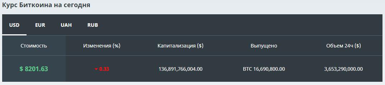 Биткоин вырос до 8200 USD