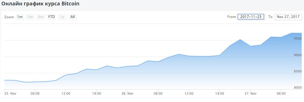 Рост цен за выходные