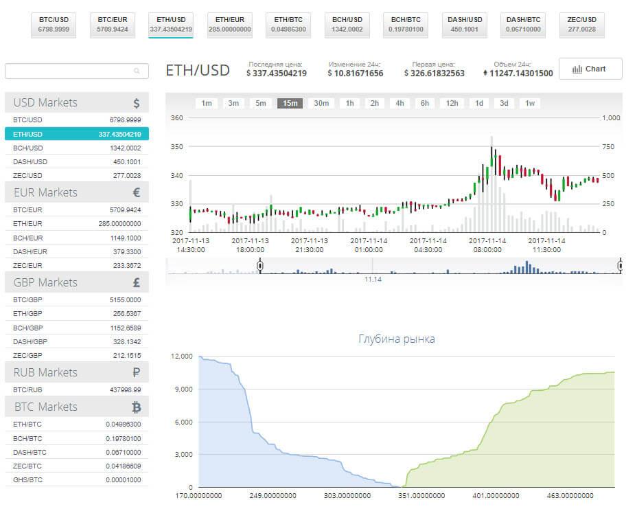 Обмен и торговля на CEX.IO