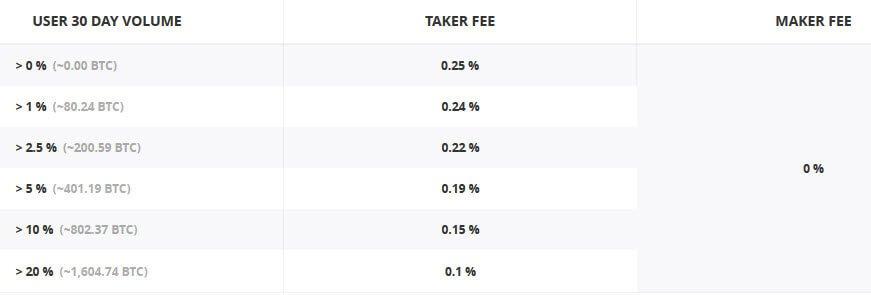 Обмен и торговля на Coinbase Pro