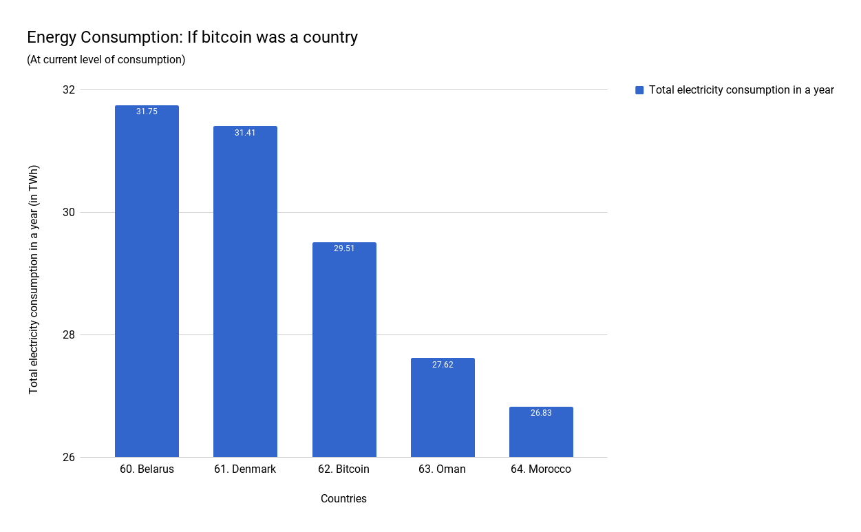 Energy-consumption-if-bitcoin-was-a-country