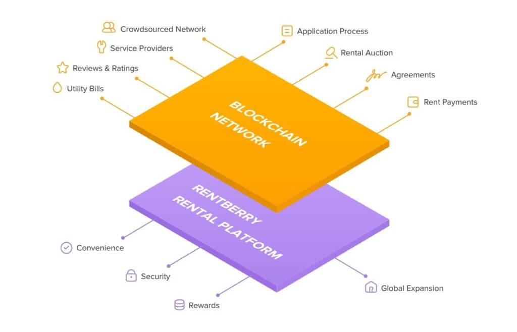 Rentberry – децентрализованная платформа аренды жилья