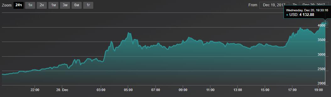 Bitcoin Cash вырос в цене после остановки торгов на Coinbase